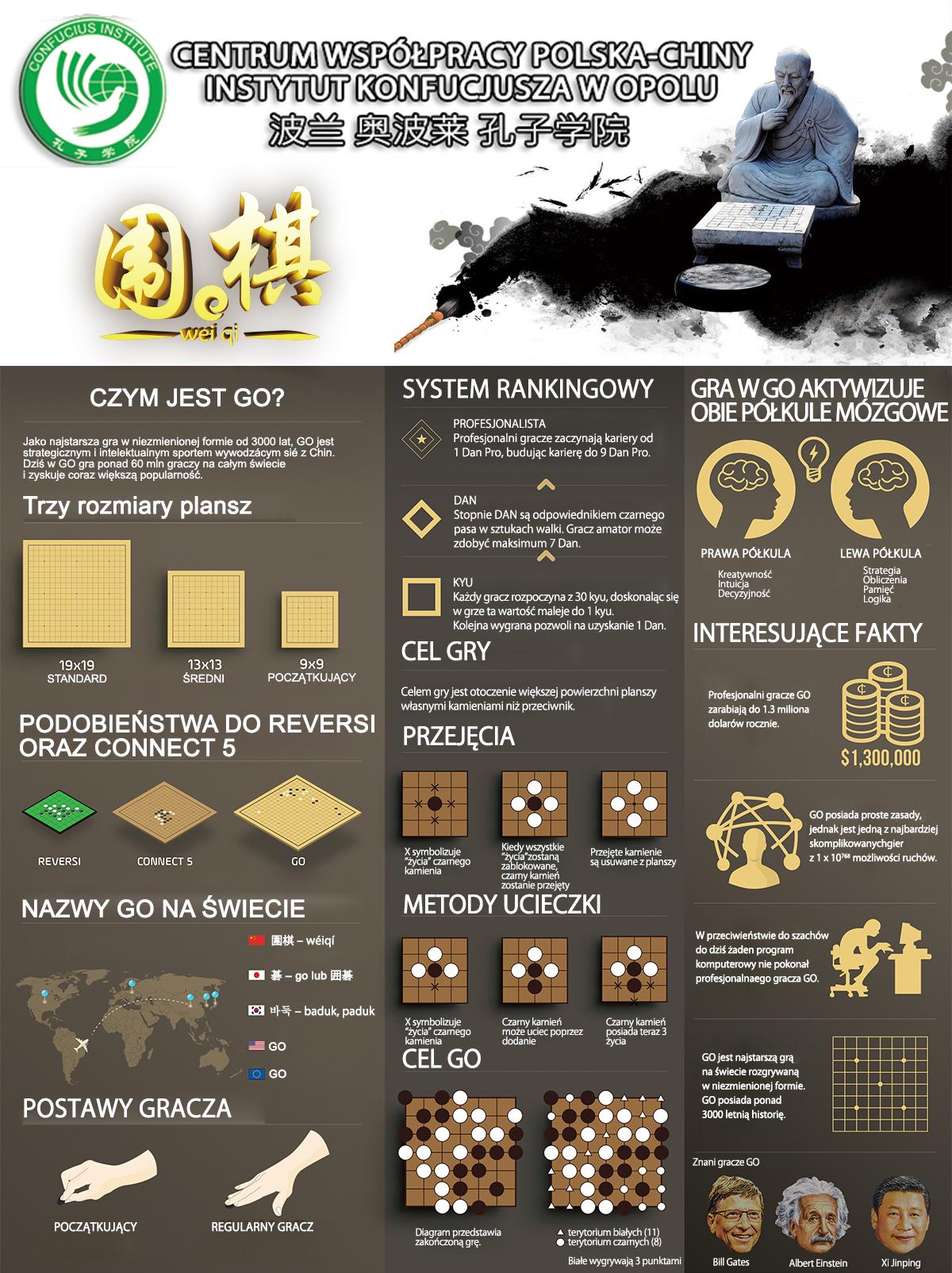 infografika GO